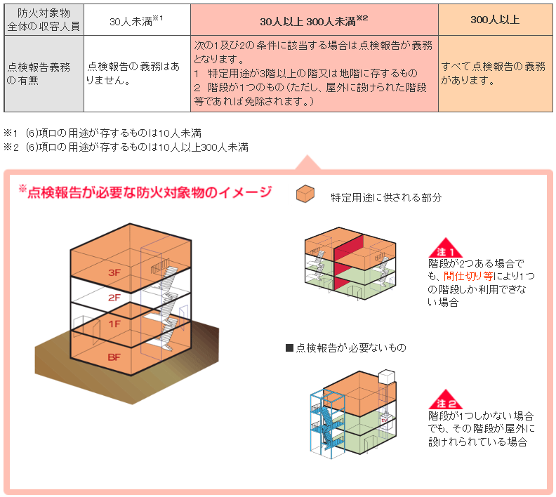 物 点検 対象 防火 防火対象物点検 火災の予防を行うための内容と費用を簡単解説
